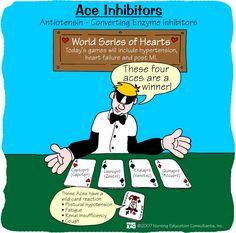 ACE Inhibitors | Nursing Mnemonics and Tips