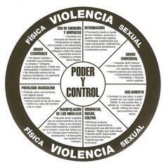 Si sufres de abuso físico o verbal, busca ayuda. #abuso emocional #psicopatas integrados #narcisismo https://sobreviviendoapsicopatasynarcisistas.wordpress.com/
