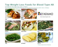 ... Blood type diet AB Positive on Pinterest | Blood types, Blood type