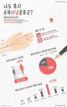 '손목터널증후군' 40대 이상 여성에 집중 발생…왜? [인포그래픽] #carpus / #Infographic ⓒ 비주얼다이브 무단 복사·전재·재배포 금지