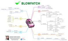 How is your car?  BLOWFATCH Mind Map Wrench Sizes, Oil Filter, Mind Maps, Mindfulness, Car, Automobile, Consciousness, Autos, Cars