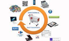"""Cross Canal: comment lier le consommateur """"Offline"""" au  """"Online ?"""