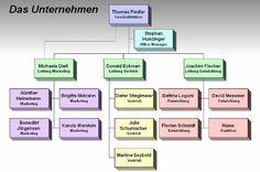 Das Ablaufdiagramm, Flussdiagramm, Prozessablaufdiagramm Microsoft Excel, Organization, Flowchart, Organizational Chart, Drawing Board, Sequence Of Events, Things To Do, Studying