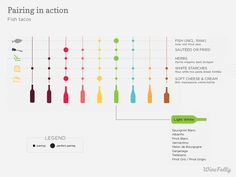 See the theory of food and wine pairing in action with this easy to use chart. Then, understand the simple science behind food and wine pairing based on our basic sense of taste.