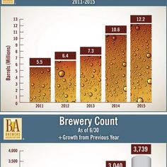 The Brewers Association's mid-year report shows production increasing in the first half of 2015.