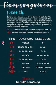 Os Tipos Sanguíneos são os quatro tipos de sangue que uma pessoa pode ter. Eles são classificados de acordo com a presença e ausência de antígenos e anticorpos. São eles: A+, A-, B+, B-, AB+, AB-, O+ e O-. School Motivation, Study Motivation, Study Biology, Medical Memes, Chemistry Classroom, Medicine Student, Study Organization, Study Planner, Lettering Tutorial