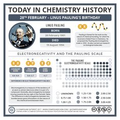 Today, February 28, marks the birthday of Linus Pauling. For chemists Pauling likely needs no introduction; he's famed for his work on the nature of chemical bonds and also on the structures …