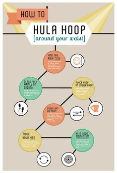 How To Hula Hoop Infographic by Jessica Leavitt. When I tried to right size for me, it felt so natural that I wondered that I hadn't always hooped….