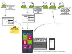Så här fungerar det att annonsera i appen Appar, Jogging, Map, Cards, Maps