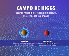 Higgs Boson, Space Facts, String Theory, Science Facts, Quantum Mechanics, Sistema Solar, Space And Astronomy, Astrophysics, Biotechnology