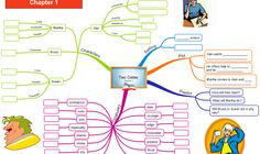 Two Dates chapter 1 mind map