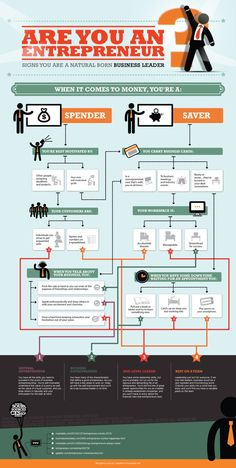 Are You An Entrepreneur Or A Mid-Level Business Leader? #infographic