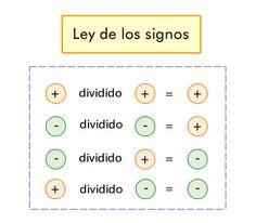 Aprenderás sobre las operaciones con números enteros y la ley de los signos.