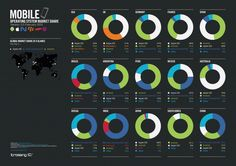 Mobile OS Market Share [Feb.2012]