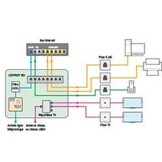 Box Adsl, Fiber, Floor Plans, Construction, Technology, Iron Man, Internet, Tecnologia
