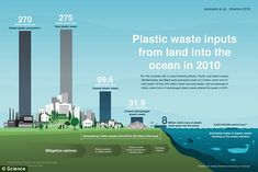 Around 8 million tonnes of plastic bottles, bags, toys and other plastic rubbish ends up in the world's oceans each year, according to a separate study by the University of Georgie. The total is much higher than previous estimates and enough to leave an area around 25 times the size of Manchester ankle-deep in plastic waste