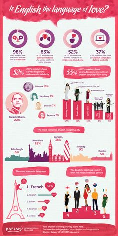 London is the most romantic English-speaking city Kaplan_love_final_version.jpg (800×1600)