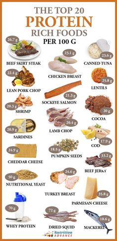 The Top 20 Highest Protein Foods Per 100 Grams - The Top 20 Protein Rich Foods . - The Top 20 Highest Protein Foods Per 100 Grams – The Top 20 Protein Rich Foods Per 100 Grams Protein Rich Foods, High Protein Recipes, Protein Sources, Foods Highest In Protein, Protein In Food, Protein Diet Menu, High Protien Foods, Healthy High Protein Meals, Foods That Contain Protein