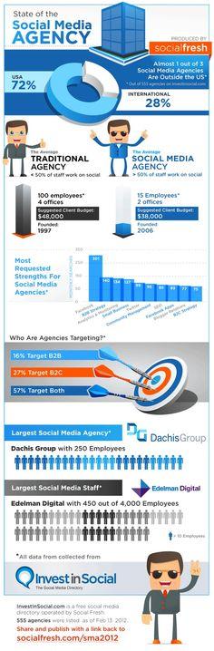#SocialMedia agency