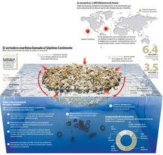 Infografía: el Séptimo Continente