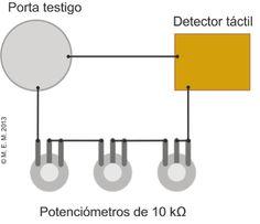 Esquema de instrumento radionicó basico
