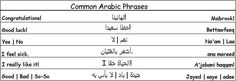 Common Arabic Phrases - Learn Arabic