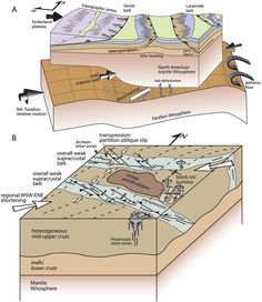 Pluton an igneous intrusion earth geology illustrated tectonic evolution of a laramide transverse structural zone sweetwater arch wyoming a schematic lithospheric block diagram illustrates potential stress ccuart Images