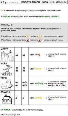 http://didaktikamj.upol.cz/download/i-y_koncovky-podst_jm-str.jpg