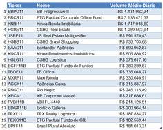 Volume de Fundo Imobiliário