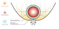 How It Works - GoSun Stove
