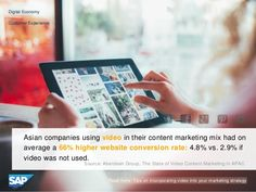Asian companies using video in their marketing, had a 66% higher web conversion rate