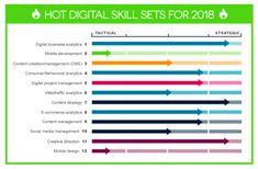 Chart of 12 hot marketing job titles and skillsets for Marketing Innovation, Marketing Jobs, Content Marketing, Social Media Search Engine, Digital Marketing Plan, V Video, Marketing Institute, Job Title, Chart