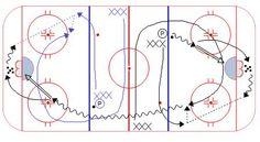 Perpetual Breakout Drill – Weiss Tech Hockey Drills and Skills Dek Hockey, Hockey Drills, Hockey Training, Hockey Coach, Hockey World, Coaching, Passion, Play, Storage