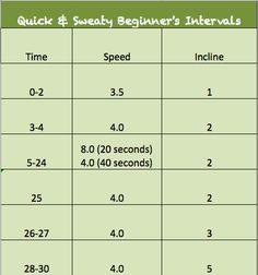Quick & Sweaty Beginner's Intervals