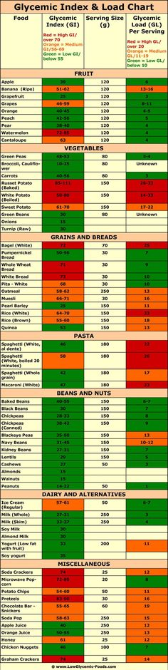 Glycemic index and load chart   Another chart https://www.raystrand.com/recommended-foods.asp