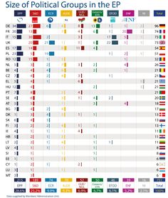 Size of political groups in the EP by Member State (as of 01 October Europe, Infographic, Old World, Periodic Table, Politics, Infographics, Periodic Table Chart, Periotic Table, Visual Schedules