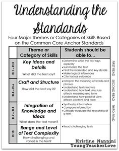 Text dependent questions i think this is going to be one of the close reading understanding the standards with each read fall and thanksgiving close reading passages text dependent questions fandeluxe Choice Image