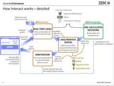 Customer Experience Matrix: IBM Interact Adds Interactions to Enterprise Marketing Management