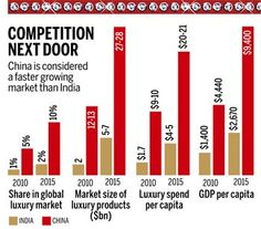 Indian luxury brands not a myth any more, luxury market marks 23 per cent growth since 2006 : NATION - India Today