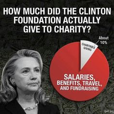 How much did the Clinton Foundation . . . | The Clintons