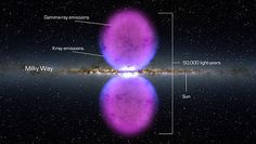 Illustration of the two gigantic X-ray/gamma-ray bubbles (blue-violet) of the Milky Way (center)