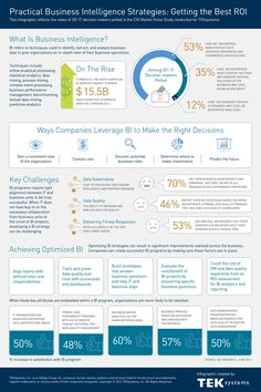Practical Business Intelligence Strategies
