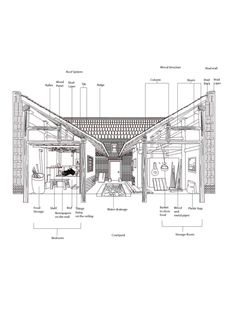 A House For All Seasons / Rufwork A House For All Seasons / Rufwork – ArchDaily - Architectural drawing / rendering / diagram