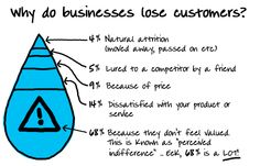 Customer retention campaigns are vital, so that you don't lose of clients through 'perceived indifference'.