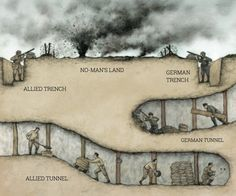 Trench and Sapper Tunnel diagram. Each side would also listen for diggers from the other side, and try to blow them up first. Military Tactics, Military Humor, Military Art, Military History, Bomba Nuclear, Ww1 Art, Military Drawings, World War One, War Machine