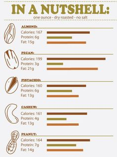 Nutrients in Almonds - Almonds are a superb source of polyunsaturated and monounsaturated oils, protein, magnesium, potassium, zinc, iron, calcium and vitamin E
