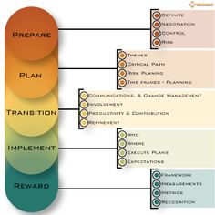 Change Management Plan  Template Change Management Bad Guys