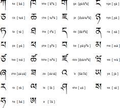 The Tibetan alphabet