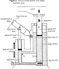 hydraulic bottle jack repair diagram google rh pinterest com hydraulic floor jack parts diagram