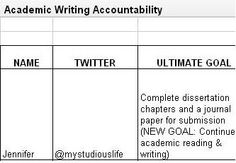 Neat post about the Academic Writing Accountability Initiative. Makes me think about the importance of specific goals and measuring progress.